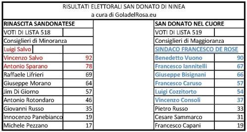Risultati elettorali San Donato di Ninea