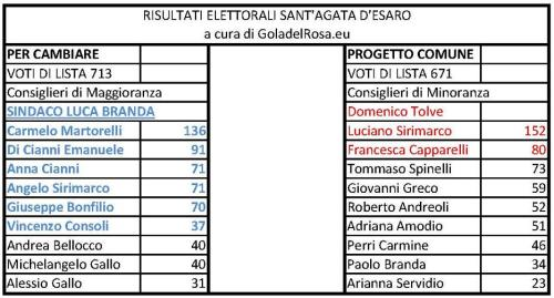 Risultati elettorali Sant'Agata d'Esaro