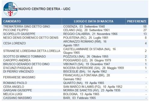NCD-UDC San Sosti